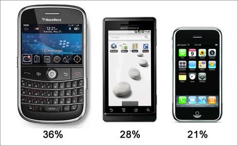 porovananie predaja podľa mobilných platforiem v USA