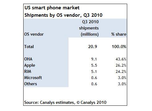canalys 3 štvrťrok výsledky predaja android